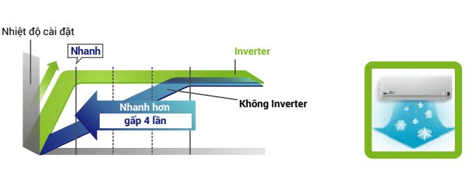 cong-nghe-inverter-tien-tien